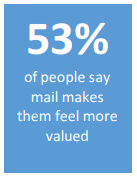 Direct mail marketing statistic 2