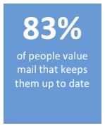 Direct mail marketing statistic 1